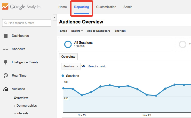 rapport google analytics