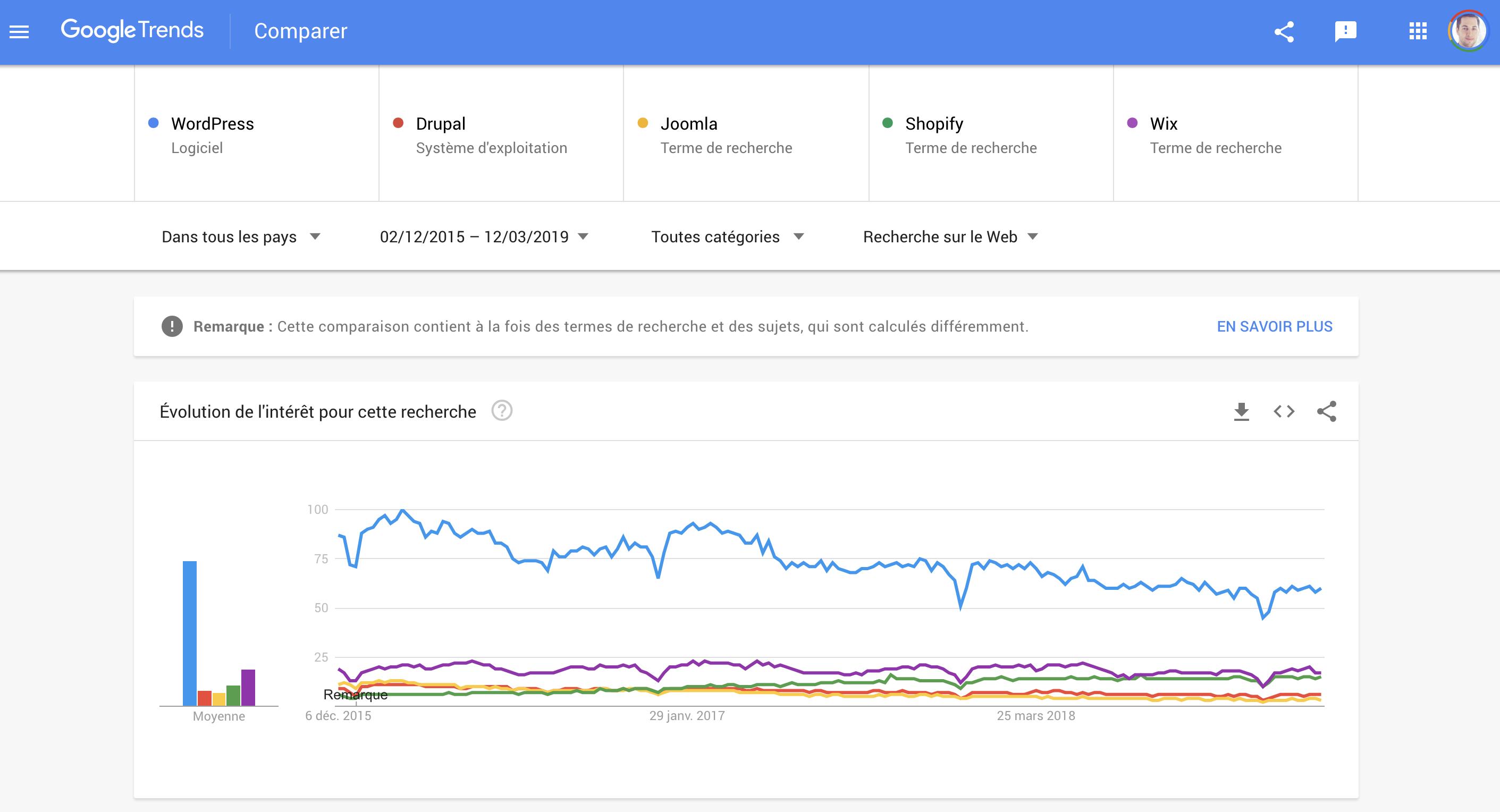 Popularité CMS Google Trends