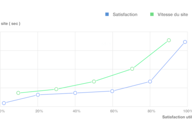 vitesse site expérience utilisateur