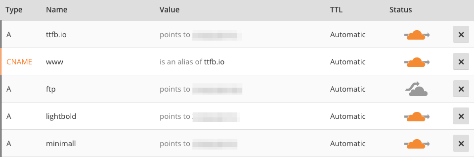 Cloudflare DNS