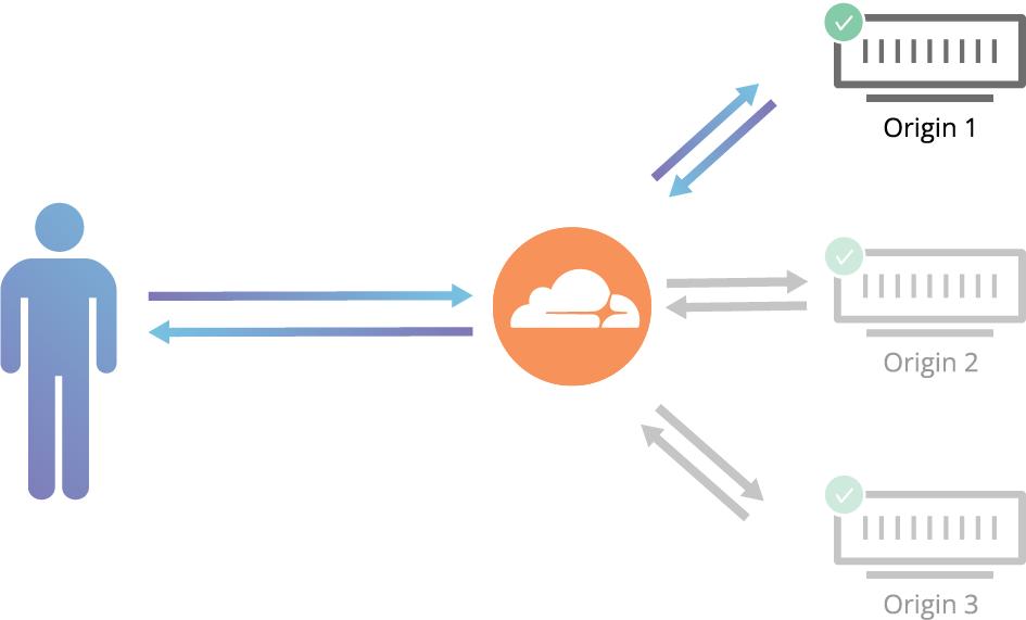 Cloudflare routnig traffic